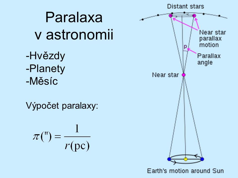 Lorentzova transformace Je vztah mezi souřadnicemi vyjádřenými vzhledem ke vztažné inerciální soustavě Σ a Σ', přičemž soustava Σ' se bez újmy na obecnosti vůči soustavě Σ pohybuje rychlostí v ve směru osy x.