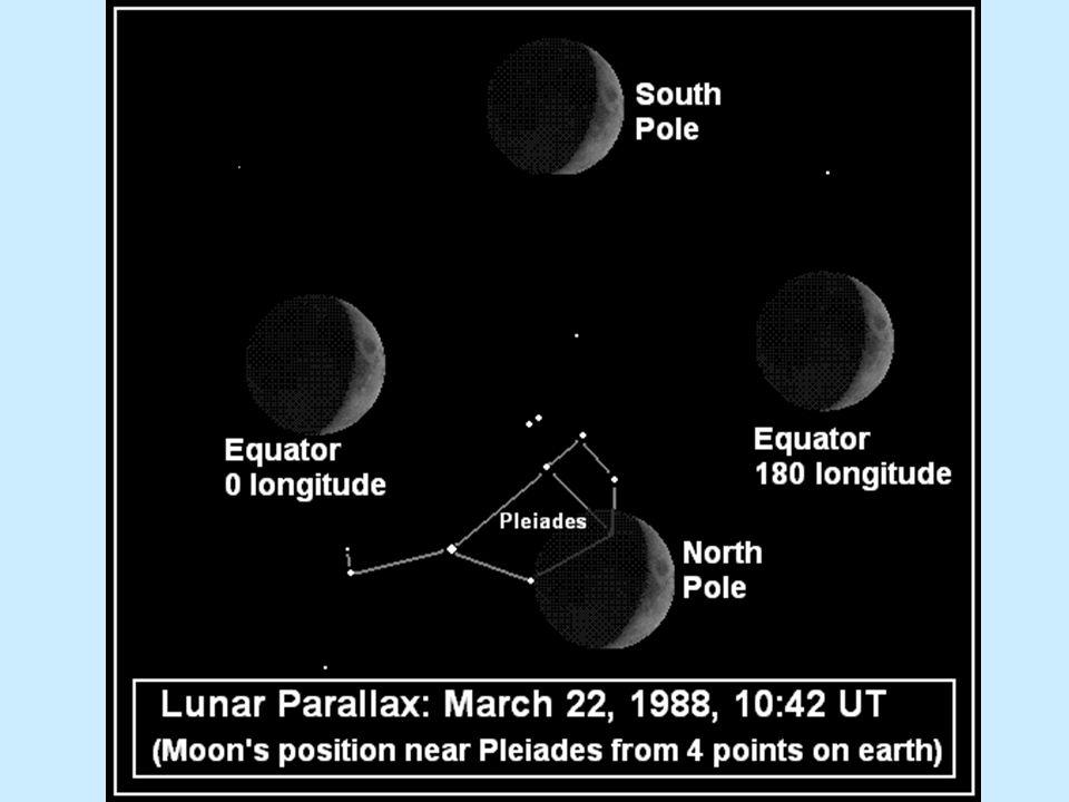 Paralaxa Měsíce