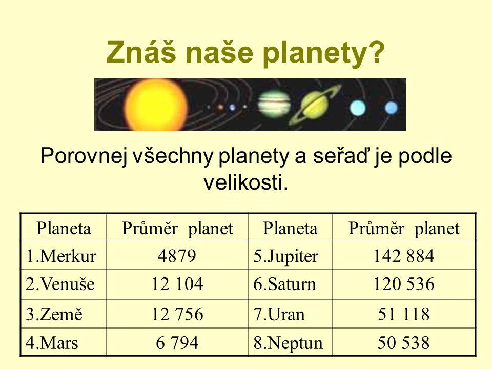 Znáš naše planety? PlanetaPrůměr planetPlanetaPrůměr planet 1.Merkur48795.Jupiter142 884 2.Venuše12 1046.Saturn120 536 3.Země12 7567.Uran51 118 4.Mars
