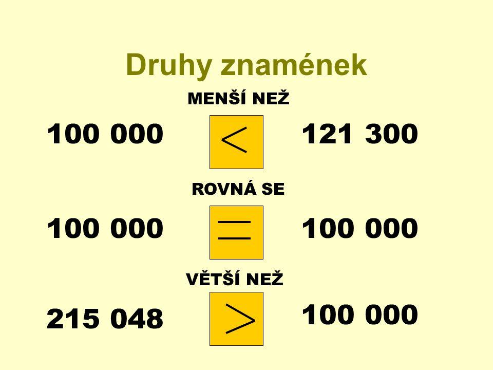 Druhy znamének ROVNÁ SE MENŠÍ NEŽ VĚTŠÍ NEŽ 215 048 100 000 121 300 100 000