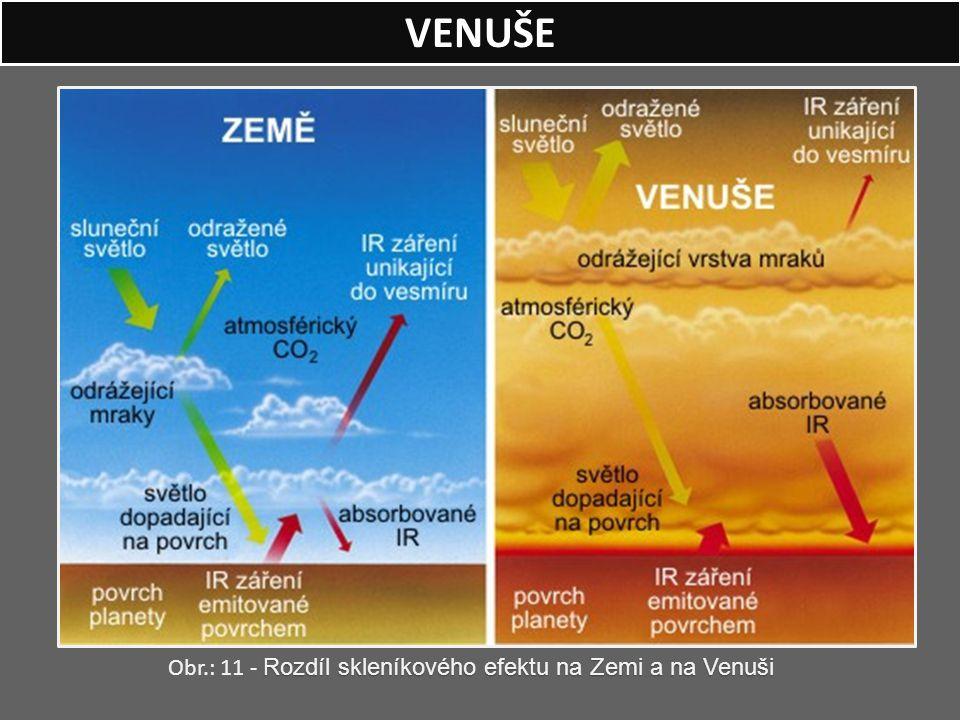 VENUŠE Rozdíl skleníkového efektu na Zemi a na Venuši Obr.: 11 - Rozdíl skleníkového efektu na Zemi a na Venuši