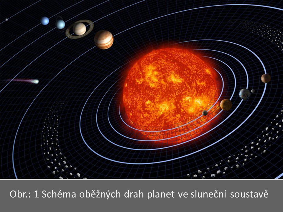 Obr.: 1 Schéma oběžných drah planet ve sluneční soustavě