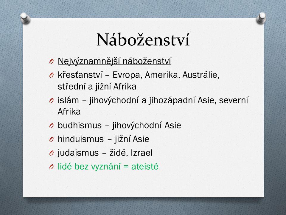 Náboženství O Nejvýznamnější náboženství O křesťanství – Evropa, Amerika, Austrálie, střední a jižní Afrika O islám – jihovýchodní a jihozápadní Asie,