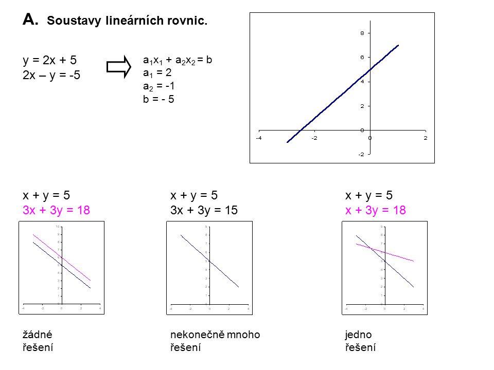 A. Soustavy lineárních rovnic. y = 2x + 5 2x – y = -5 a 1 x 1 + a 2 x 2 = b a 1 = 2 a 2 = -1 b = - 5 x + y = 5 3x + 3y = 18 x + y = 5 3x + 3y = 15 x +