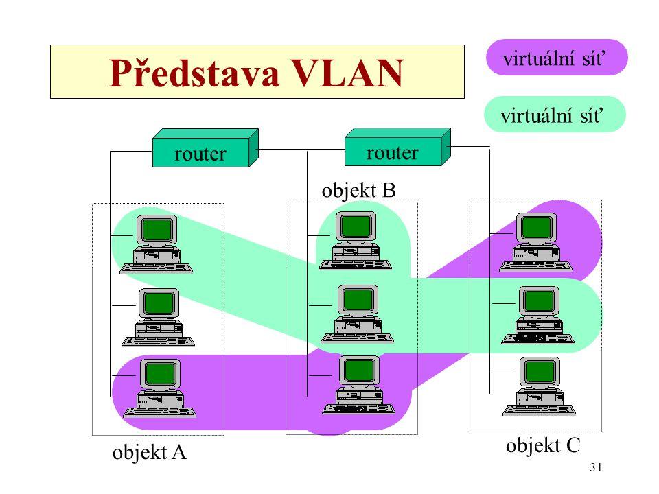 31 Představa VLAN router virtuální síť objekt A objekt B objekt C