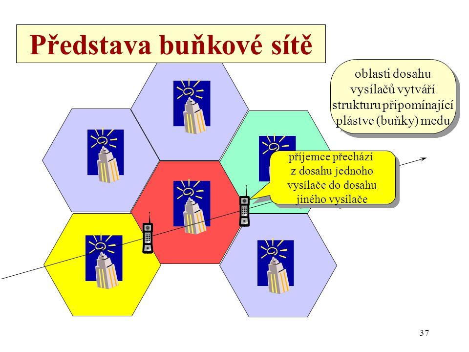 37 Představa buňkové sítě příjemce přechází z dosahu jednoho vysílače do dosahu jiného vysílače příjemce přechází z dosahu jednoho vysílače do dosahu jiného vysílače oblasti dosahu vysílačů vytváří strukturu připomínající plástve (buňky) medu oblasti dosahu vysílačů vytváří strukturu připomínající plástve (buňky) medu