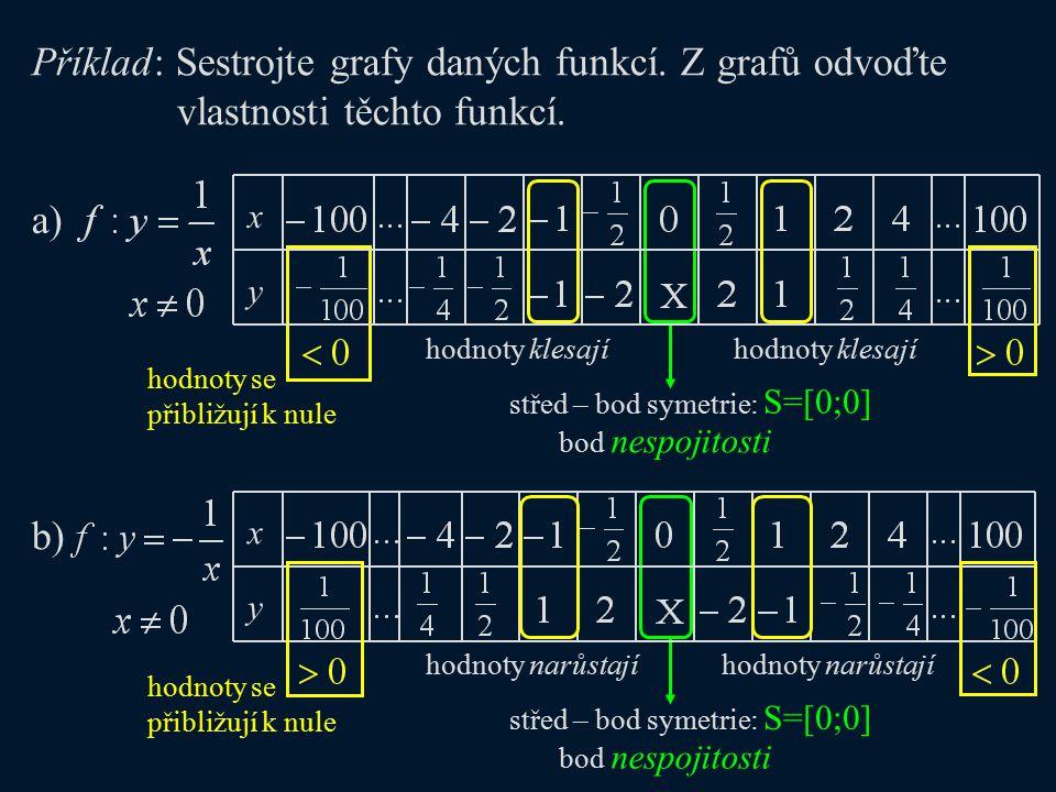 hodnoty se přibližují k nule x y a) hodnoty klesají střed – bod symetrie: S=[0;0] bod nespojitosti Příklad: Sestrojte grafy daných funkcí. Z grafů odv