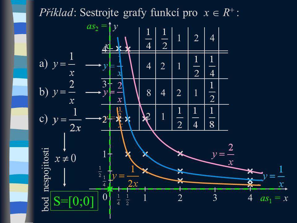 Příklad: Sestrojte grafy funkcí pro x  R + : a) b) c) 421 842 1 S=[0;0] x 124 1 2 bod nespojitosti 0 y x 1 1 as 1 = as 2 = 2 3 4 2 3 4