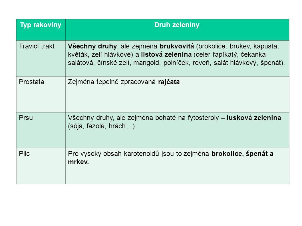 Typ rakovinyDruh zeleniny Trávicí traktVšechny druhy, ale zejména brukvovitá (brokolice, brukev, kapusta, květák, zelí hlávkové) a listová zelenina (c