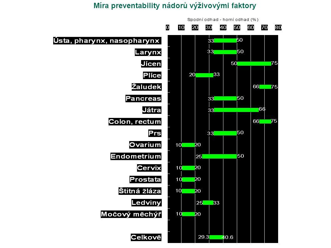 Míra preventability nádorů výživovými faktory