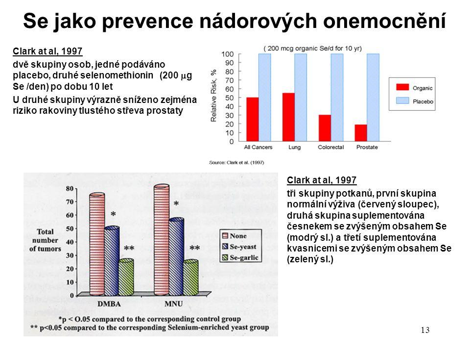 13 Se jako prevence nádorových onemocnění Clark at al, 1997 dvě skupiny osob, jedné podáváno placebo, druhé selenomethionin (200  g Se /den) po dobu