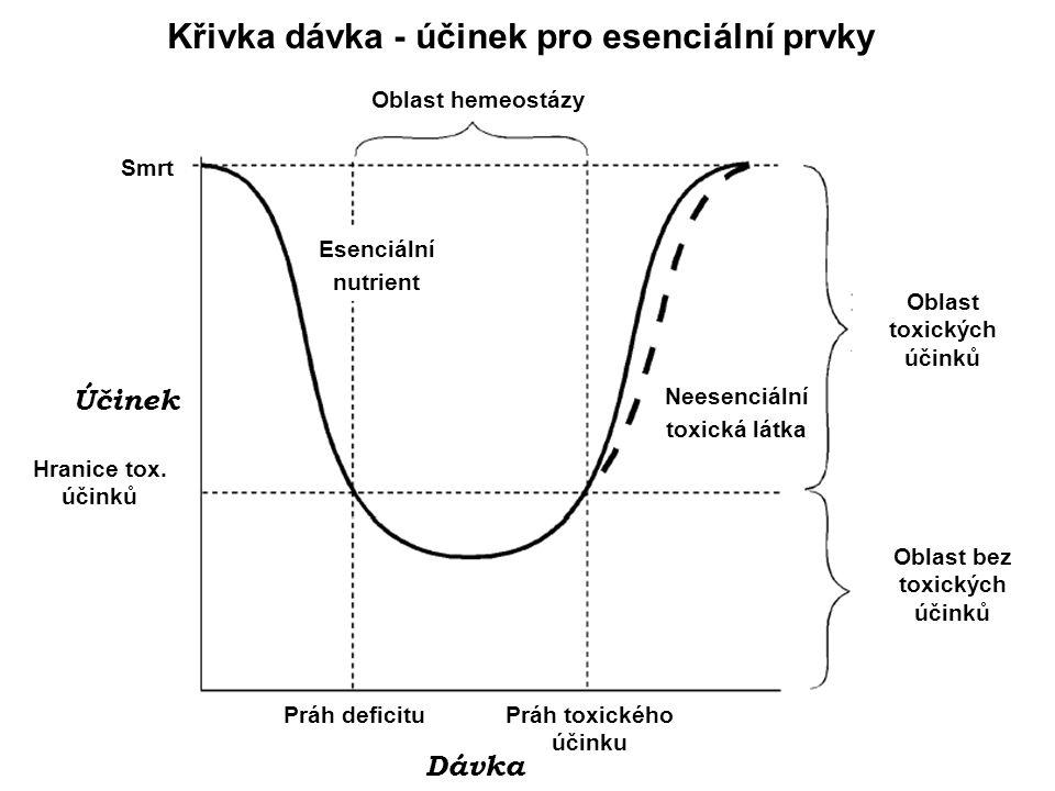15 Barium (Ba) Inhalační toxicita soli Ba - silné kožní a plicní iritanty při chronické expozici - barytósy (pneumokonióza) rozpustné soli Ba se velmi dobře vstřebávají v GI i v plicích depozice v kostech (91%), dále mozek, srdce, ledviny, slinivka a oko Ba blokuje kanály, kterými K + opouští buňku a stimuluje aktivní přítok K + do buňky Ba způsobuje zvýšený přítok Ca 2+ do buňky nízké dávky účinkují jako svalový stimulant, vysoké dávky atakují nervový systém způsobují paralýzu svalů (srdce a dýchací svalstvo) Akutní otrava - GI symptomy, smrt následkem křeče dýchacího svalstva, a poruch srdeční činnosti Antidotum: Na 2 SO 4, Mg SO 4 a v některých případech K +
