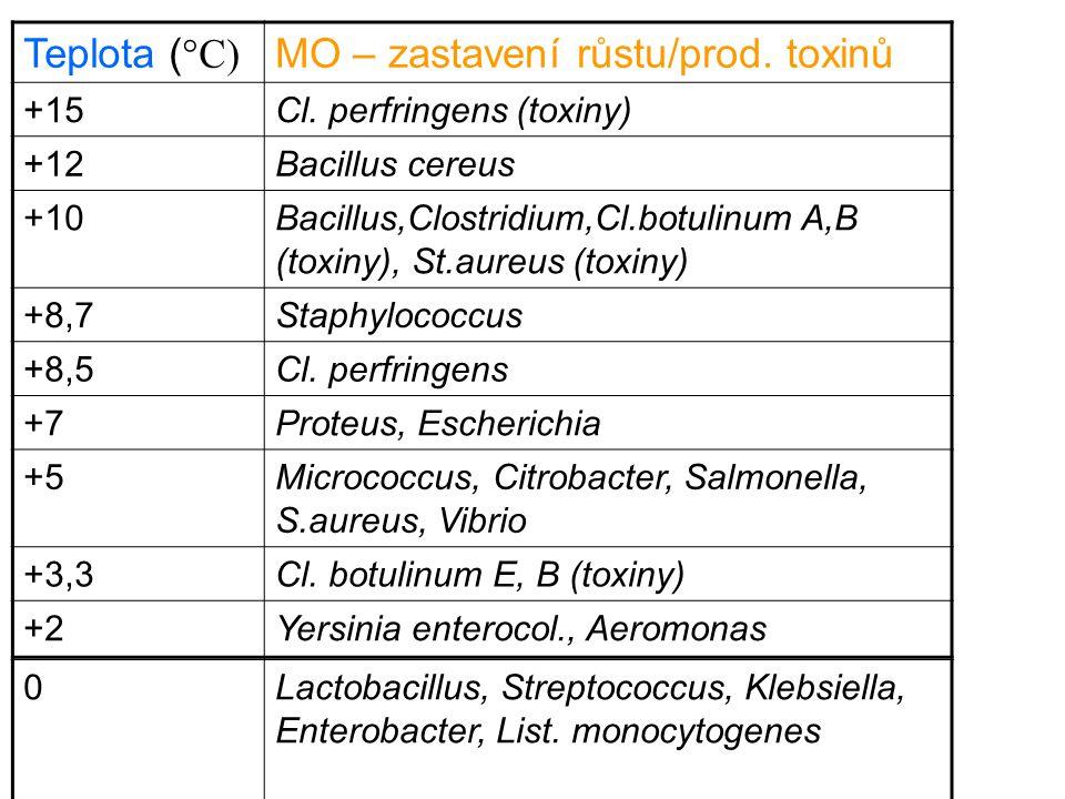 Teplota ( °C) MO – zastavení růstu/prod. toxinů +15Cl. perfringens (toxiny) +12Bacillus cereus +10Bacillus,Clostridium,Cl.botulinum A,B (toxiny), St.a