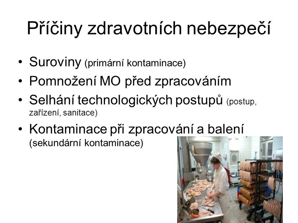 Příčiny zdravotních nebezpečí Suroviny (primární kontaminace) Pomnožení MO před zpracováním Selhání technologických postupů (postup, zařízení, sanitac