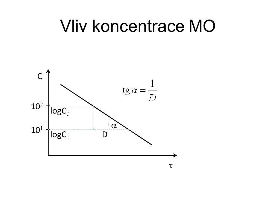 Vliv koncentrace MO D  10 2 10 1  logC 0 C logC 1