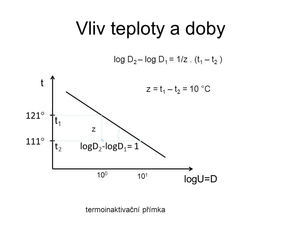 Vliv teploty a doby logD 2 -logD 1 = 1 logU=D 121 ° 111 ° t1t1 t t2t2 z z = t 1 – t 2 = 10 °C 10 0 10 1 log D 2 – log D 1 = 1/z. (t 1 – t 2 ) termoina