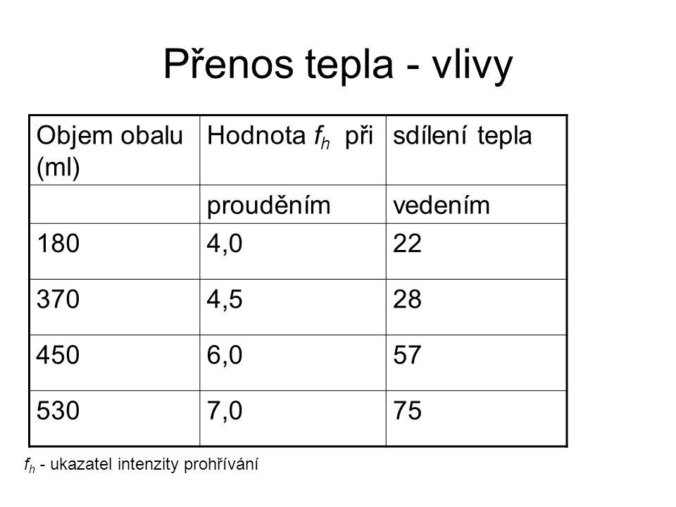 Přenos tepla - vlivy Objem obalu (ml) Hodnota f h přisdílení tepla prouděnímvedením 1804,022 3704,528 4506,057 5307,075 f h - ukazatel intenzity prohř