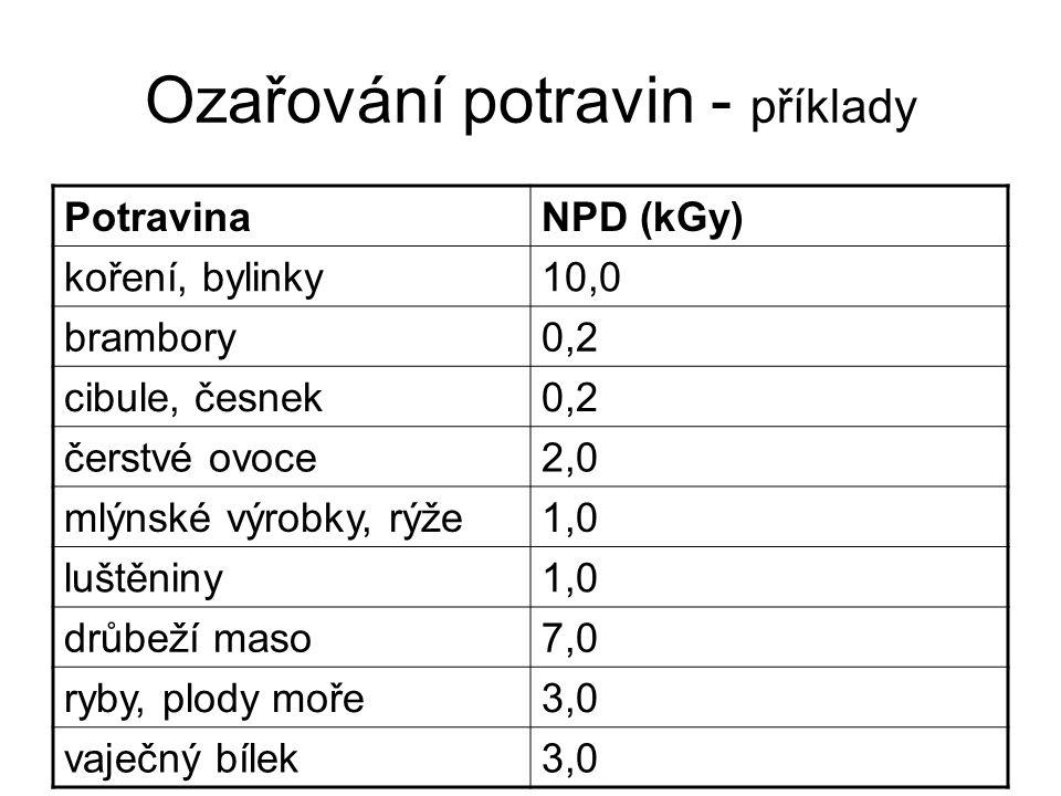 Ozařování potravin - příklady PotravinaNPD (kGy) koření, bylinky10,0 brambory0,2 cibule, česnek0,2 čerstvé ovoce2,0 mlýnské výrobky, rýže1,0 luštěniny