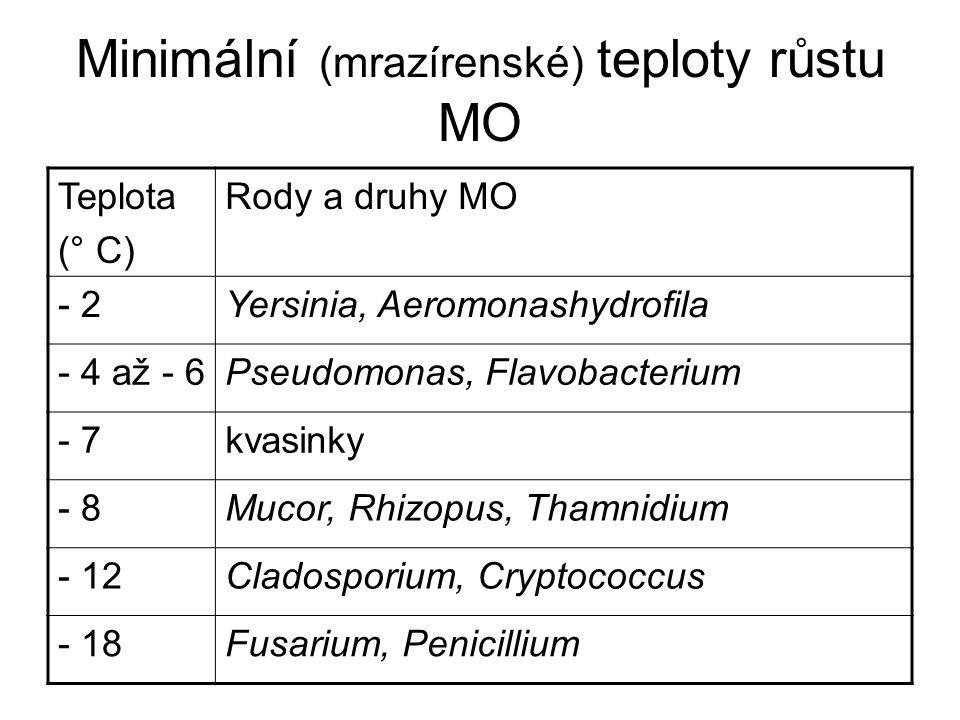 Minimální (mrazírenské) teploty růstu MO Teplota (° C) Rody a druhy MO - 2Yersinia, Aeromonashydrofila - 4 až - 6Pseudomonas, Flavobacterium - 7kvasin