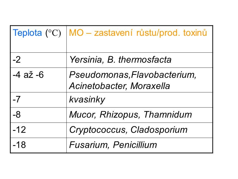 Teplota ( °C) MO – zastavení růstu/prod. toxinů -2Yersinia, B. thermosfacta -4 až -6Pseudomonas,Flavobacterium, Acinetobacter, Moraxella -7kvasinky -8