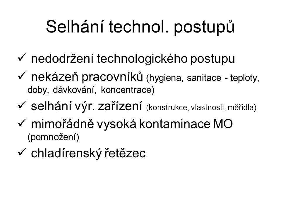 Selhání technol. postupů nedodržení technologického postupu nekázeň pracovníků (hygiena, sanitace - teploty, doby, dávkování, koncentrace) selhání výr