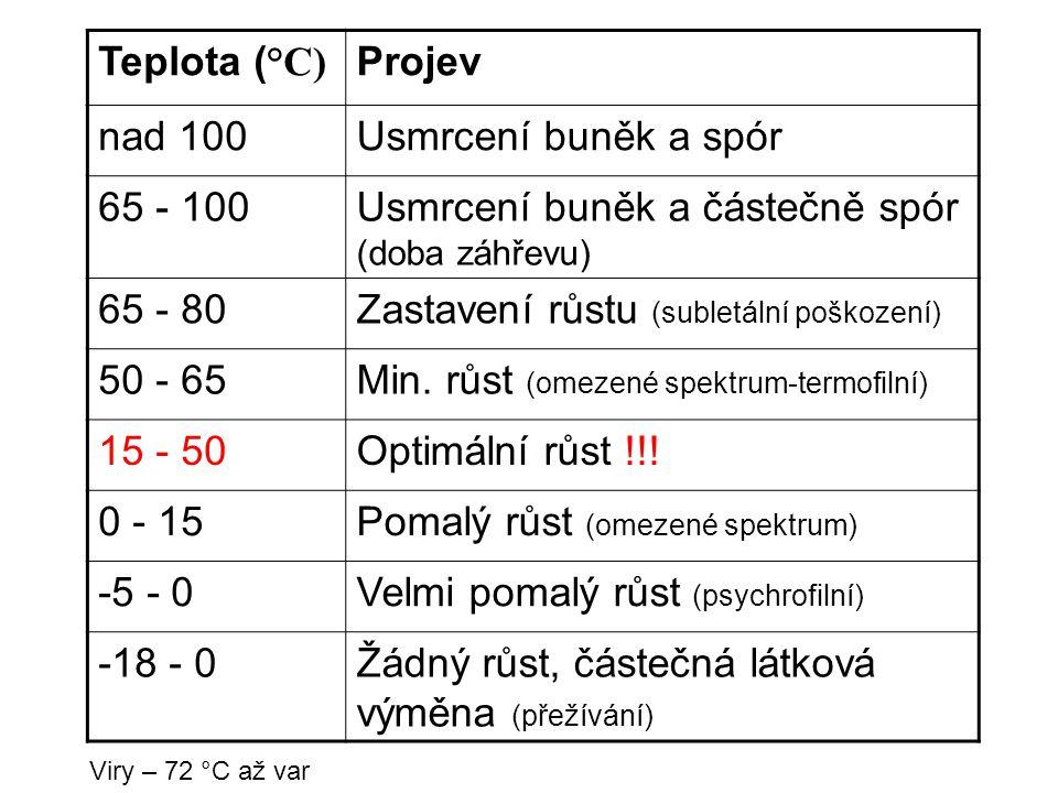 Teplota ( °C) Projev nad 100Usmrcení buněk a spór 65 - 100Usmrcení buněk a částečně spór (doba záhřevu) 65 - 80Zastavení růstu (subletální poškození)