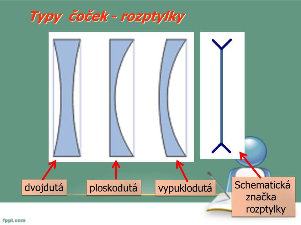 Typy čoček - rozptylky dvojdutá ploskodutá vypuklodutá Schematická značka rozptylky