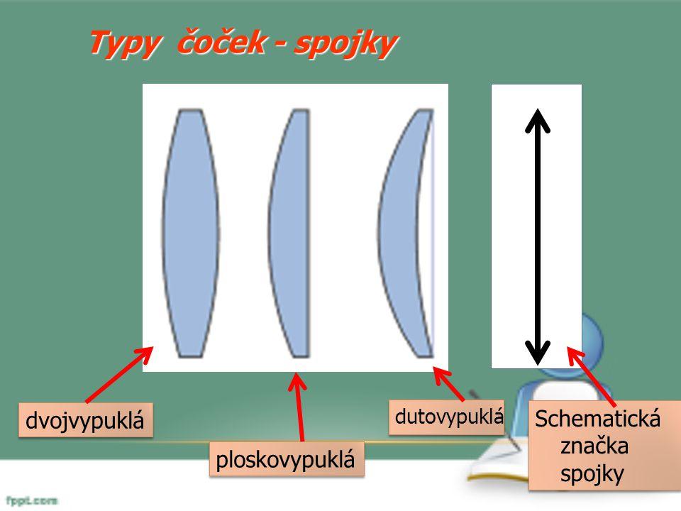 Typy čoček - spojky dvojvypuklá ploskovypuklá dutovypuklá Schematická značka spojky