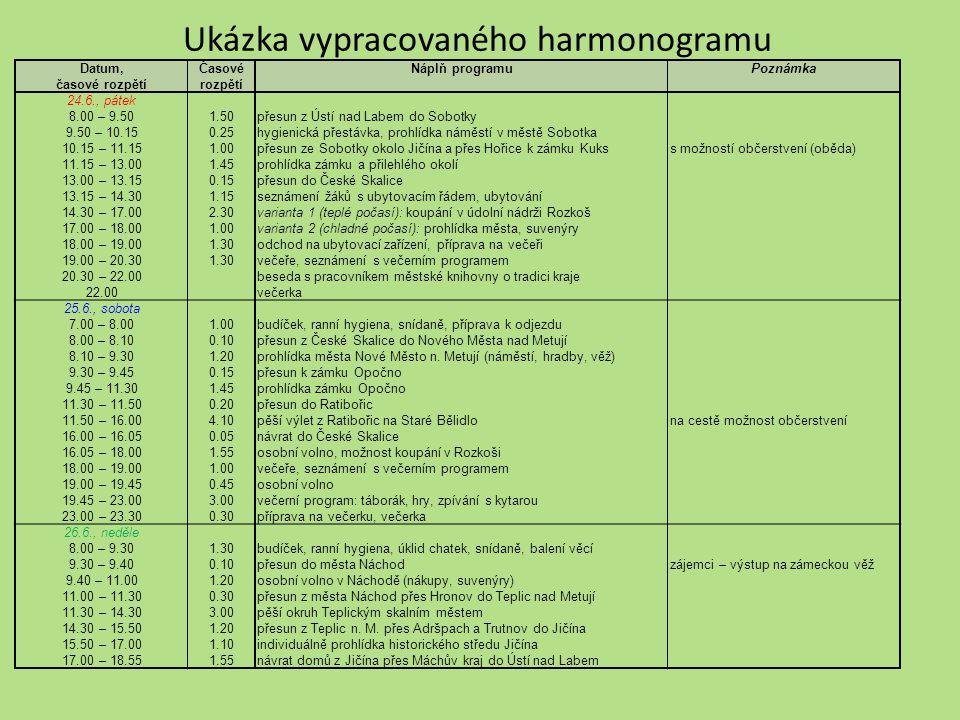 Ukázka vypracovaného harmonogramu Datum, časové rozpětí Časové rozpětí Náplň programuPoznámka 24.6., pátek 8.00 – 9.50 9.50 – 10.15 10.15 – 11.15 11.1