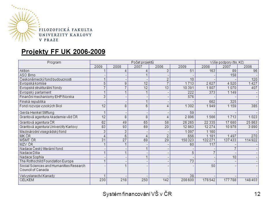 Systém financování VŠ v ČR12 ProgramPočet projektůVýše podpory (tis. Kč) 20092008200720062009200820072006 Aktion1443511638996 ASO Brno--1---158- Česko