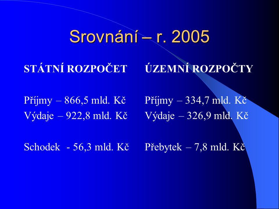 Srovnání – r. 2005 STÁTNÍ ROZPOČET Příjmy – 866,5 mld.