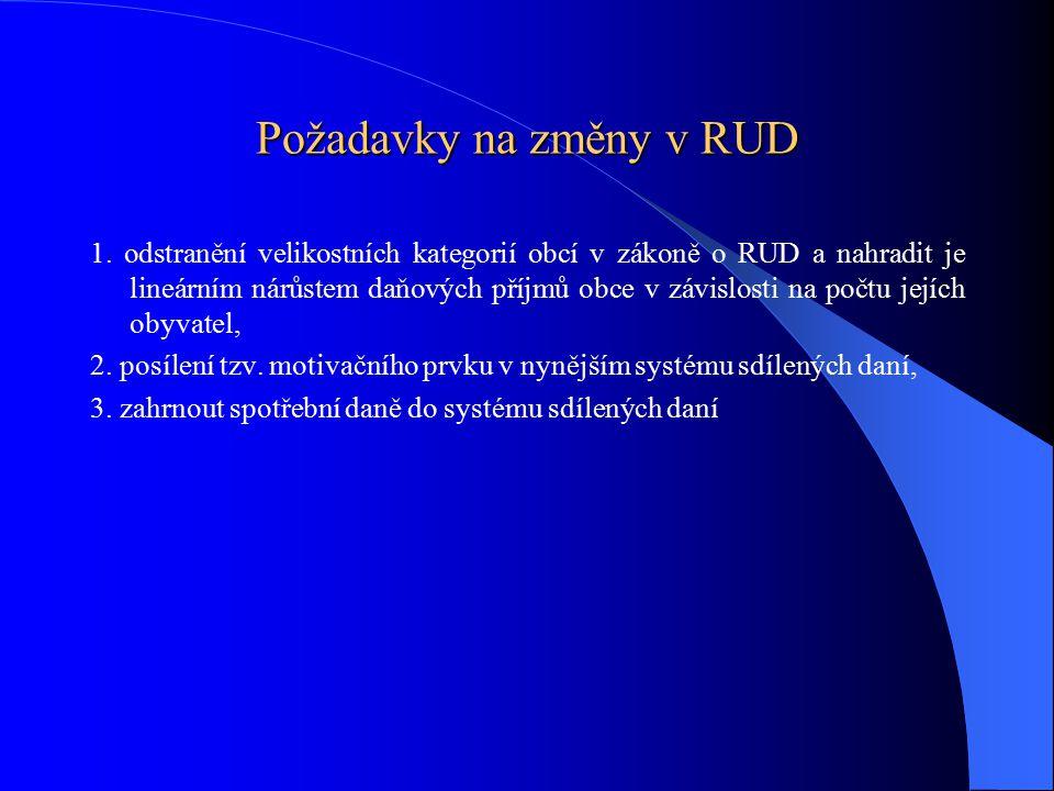 Požadavky na změny v RUD 1.