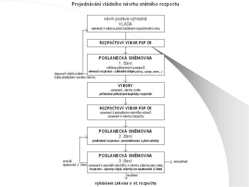 Principy RUD Konzistence systému s veřejnými financemi – navázání a obdobný vývoj se všemi součástmi veř.