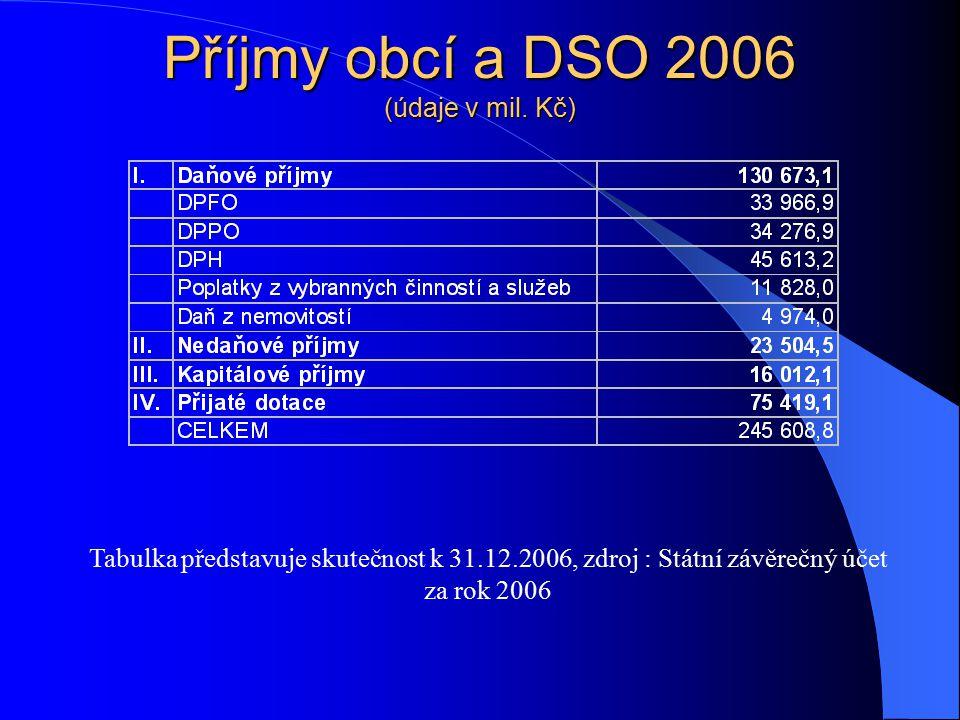 Příjmy obcí a DSO 2006 (údaje v mil. Kč) Tabulka představuje skutečnost k 31.12.2006, zdroj : Státní závěrečný účet za rok 2006