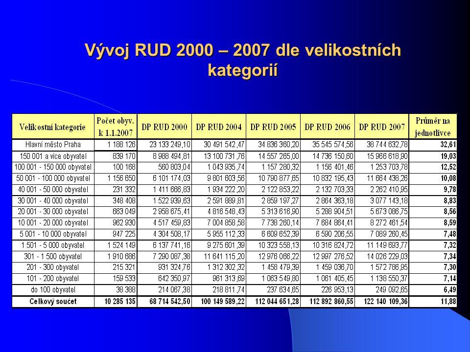 Vývoj RUD 2000 – 2007 dle velikostních kategorií