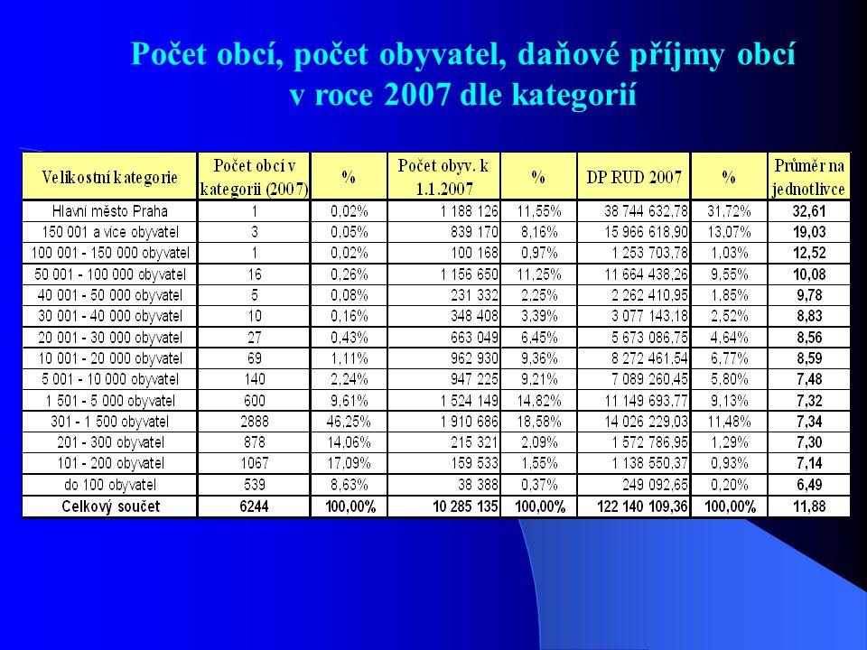Počet obcí, počet obyvatel, daňové příjmy obcí v roce 2007 dle kategorií