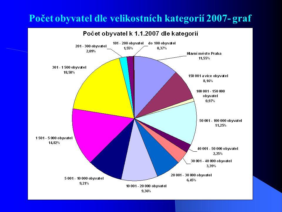 Počet obyvatel dle velikostních kategorií 2007- graf