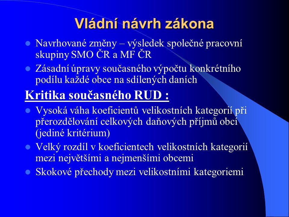 Vládní návrh zákona Navrhované změny – výsledek společné pracovní skupiny SMO ČR a MF ČR Zásadní úpravy současného výpočtu konkrétního podílu každé ob