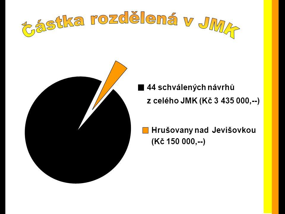 44 schválenýchnávrhů z celého JMK (Kč 3 435 000,--) Hrušovany nad (Kč 150 000,--) Jevišovkou