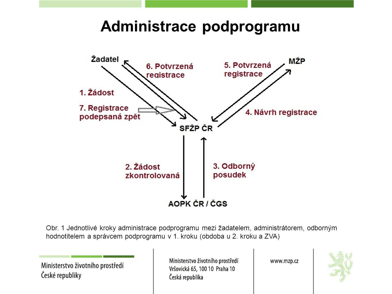 Administrace podprogramu Obr.