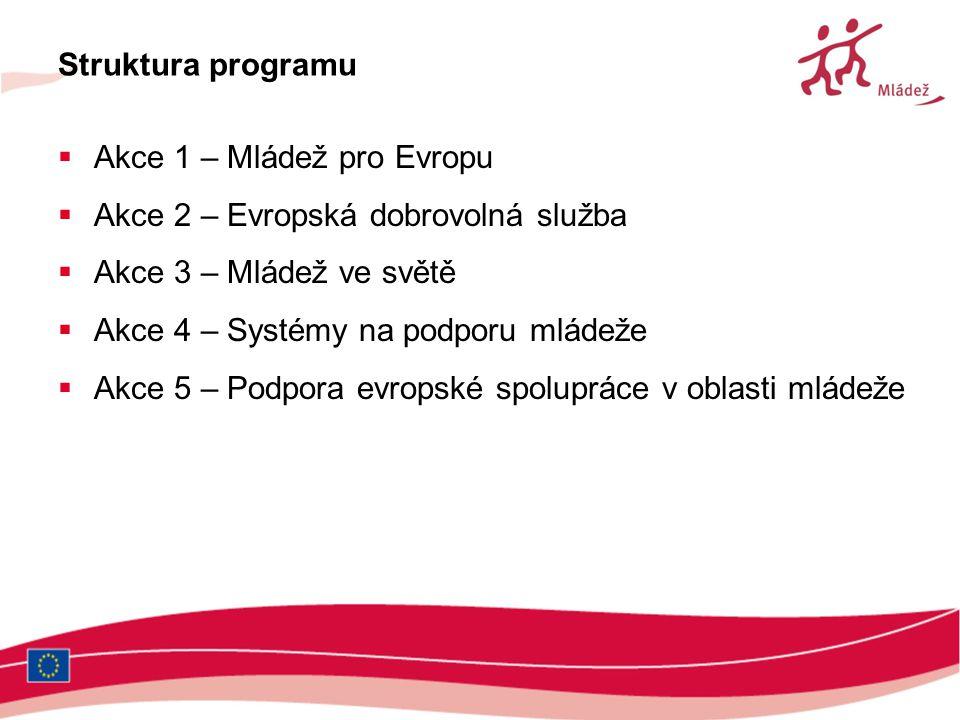 Struktura programu  Akce 1 – Mládež pro Evropu  Akce 2 – Evropská dobrovolná služba  Akce 3 – Mládež ve světě  Akce 4 – Systémy na podporu mládeže