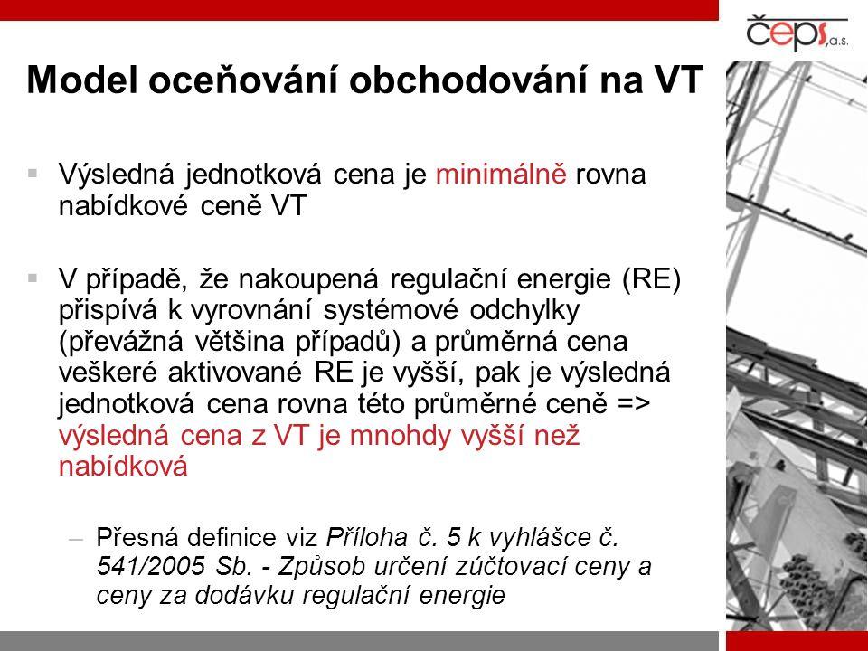 Model oceňování obchodování na VT  Výsledná jednotková cena je minimálně rovna nabídkové ceně VT  V případě, že nakoupená regulační energie (RE) při