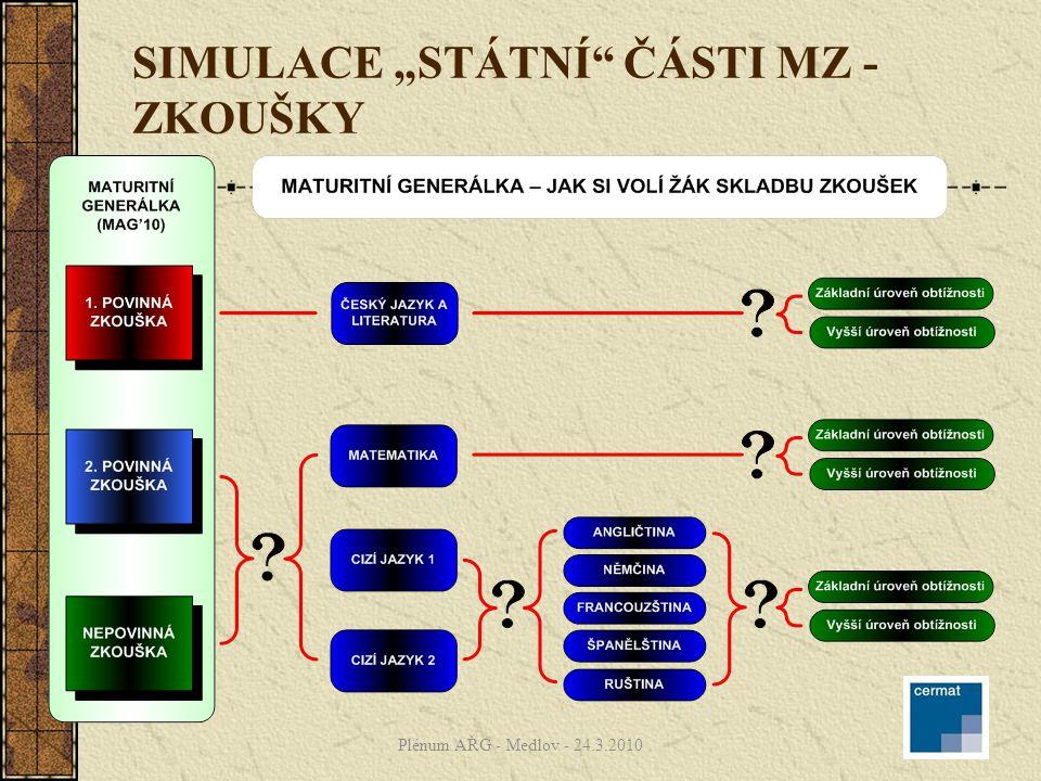 """SIMULACE """"STÁTNÍ"""" ČÁSTI MZ - ZKOUŠKY Plénum AŘG - Medlov - 24.3.2010"""