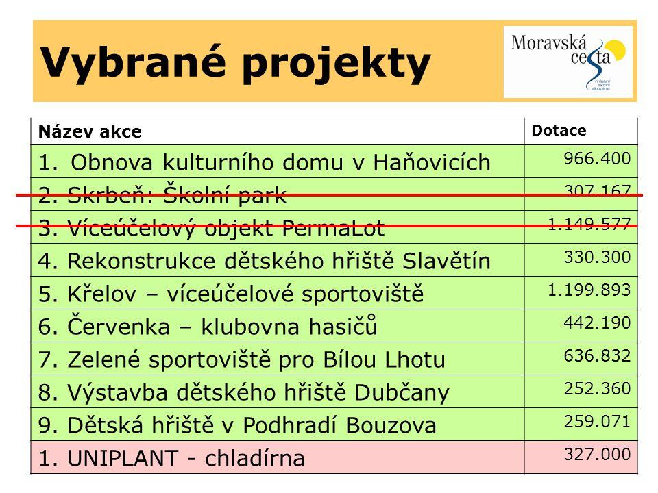 Vybrané projekty Název akce Dotace 1.Obnova kulturního domu v Haňovicích 966.400 2.