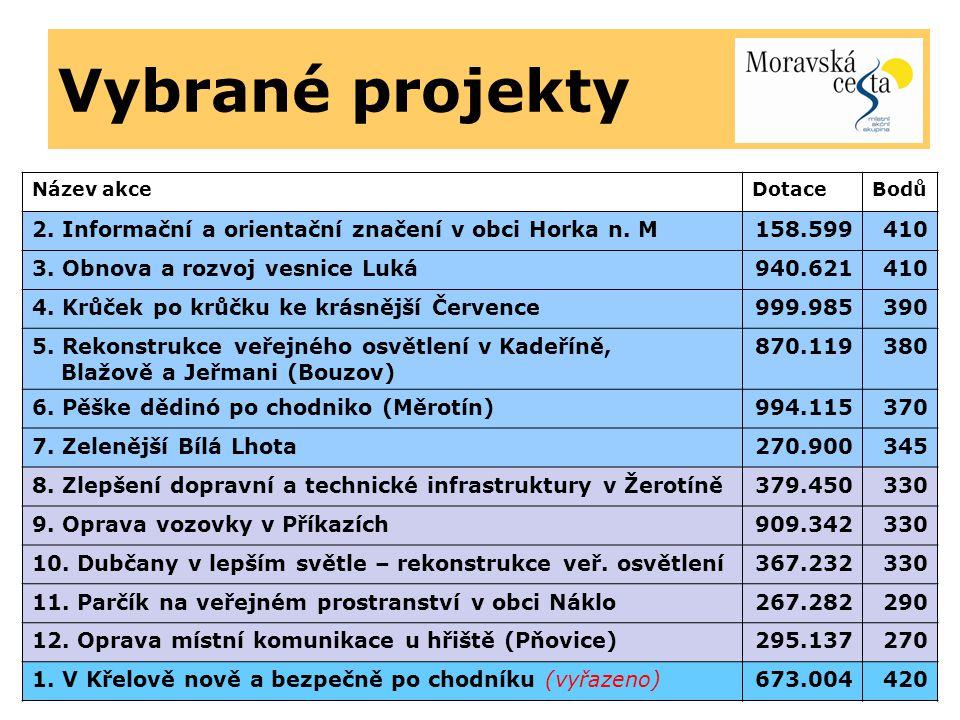Vybrané projekty Název akceDotaceBodů 2. Informační a orientační značení v obci Horka n.