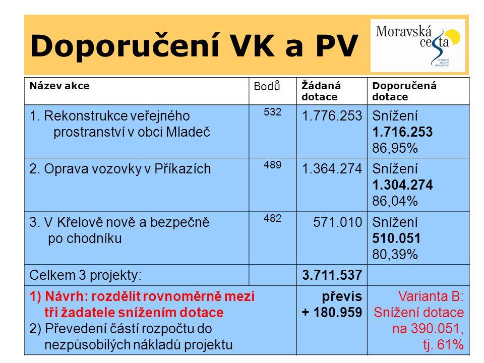 Doporučení VK a PV Název akce Bodů Žádaná dotace Doporučená dotace 1.