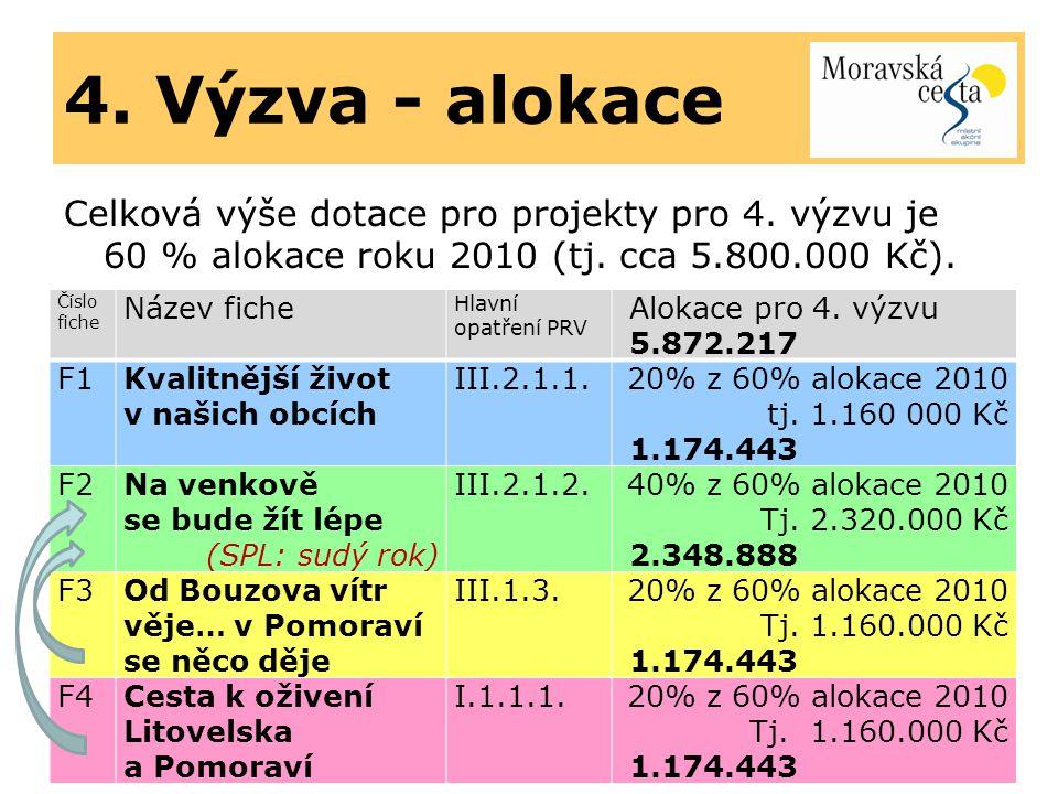 4. Výzva - alokace Celková výše dotace pro projekty pro 4.