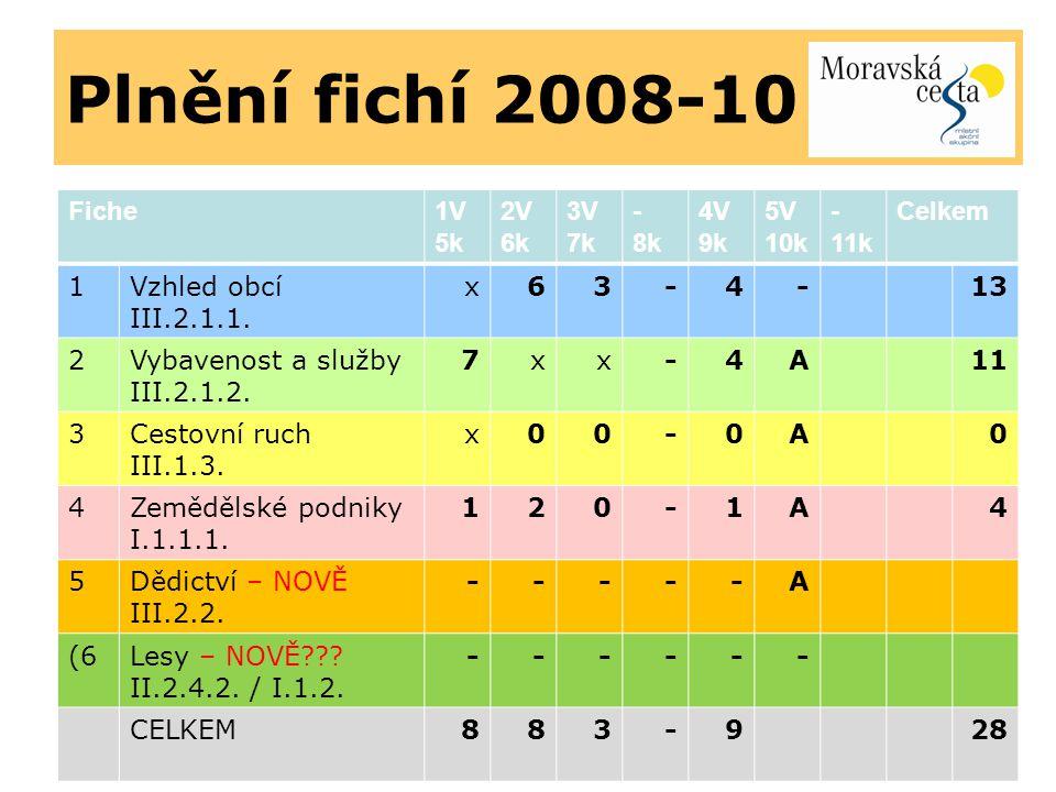 Plnění fichí 2008-10 Fiche1V 5k 2V 6k 3V 7k - 8k 4V 9k 5V 10k - 11k Celkem 1Vzhled obcí III.2.1.1.