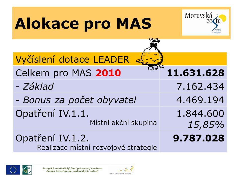 Alokace pro MAS Vyčíslení dotace LEADER Celkem pro MAS 201011.631.628 - Základ7.162.434 - Bonus za počet obyvatel4.469.194 Opatření IV.1.1.