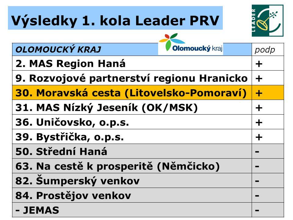 Výsledky 1. kola Leader PRV OLOMOUCKÝ KRAJpodp 2.